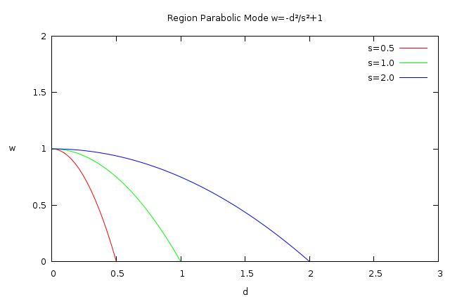 Region-parabolic.png